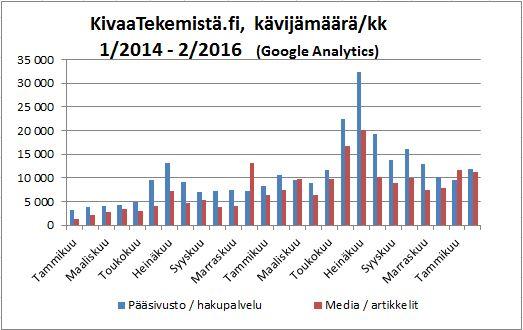Tilastoja