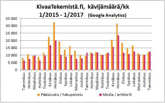 KivaaTekemistä.fi -kävijämäärä 1-2015 - 1/2017