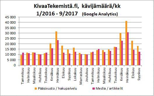 KivaaTekemistä.fi -kävijämäärä