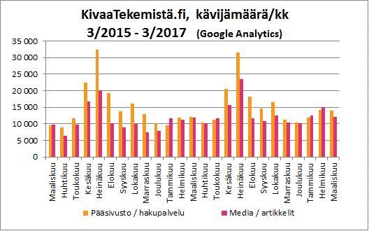 KivaaTekemistä.fi -kävijämäärä 3/2015-3/2017